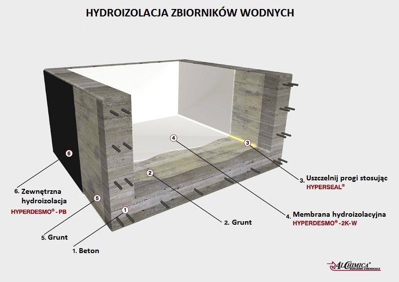 Genialny Hydroizolacja zbiornika z wodą pitną | Alchimica Polska KT53