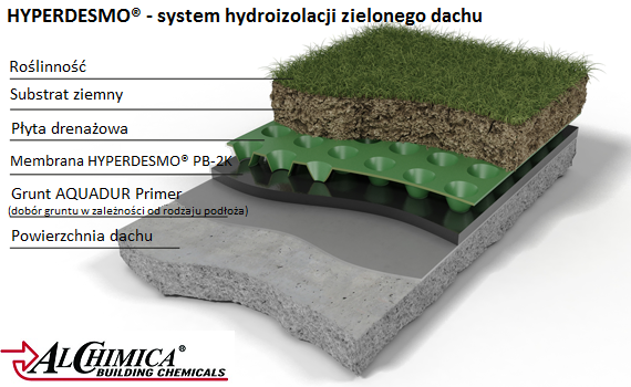 Hydroizolacja Zielonego Dachu Hyperdesmo Pb 2k