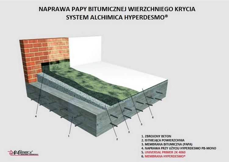 Schemat - naprawa dachu z papy w systemie płynnych membran poliuretanowych Hyperdesmo
